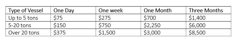 Anguilla Mooring Permit Fees